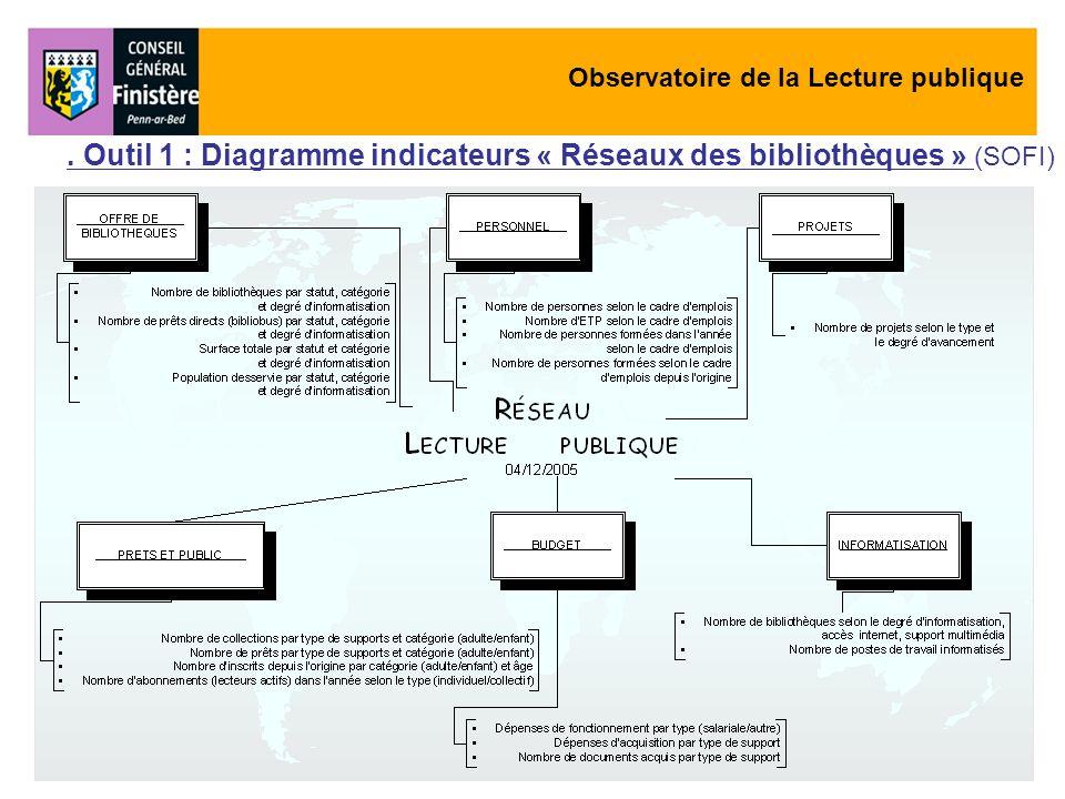 Observatoire de la Lecture publique. Outil 1 : Diagramme indicateurs « Réseaux des bibliothèques » (SOFI)