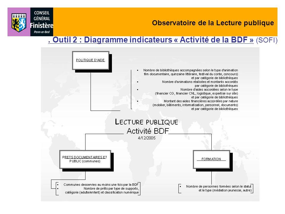 Observatoire de la Lecture publique. Outil 2 : Diagramme indicateurs « Activité de la BDF » (SOFI)
