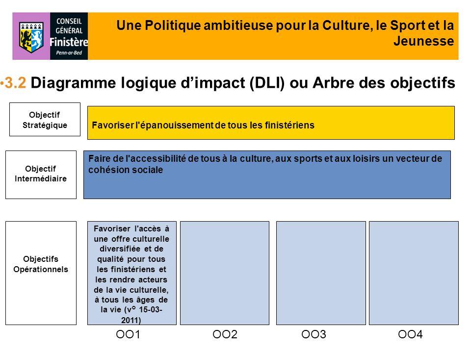 Objectif Stratégique Objectif Intermédiaire Objectifs Opérationnels Favoriser l'épanouissement de tous les finistériens OO1 Faire de l'accessibilité d