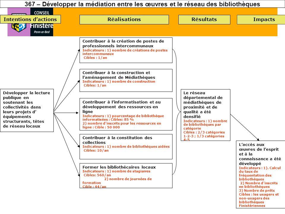 367 – Développer la médiation entre les œuvres et le réseau des bibliothèques Intentions dactionsRéalisationsRésultatsImpacts Laccès aux œuvres de les