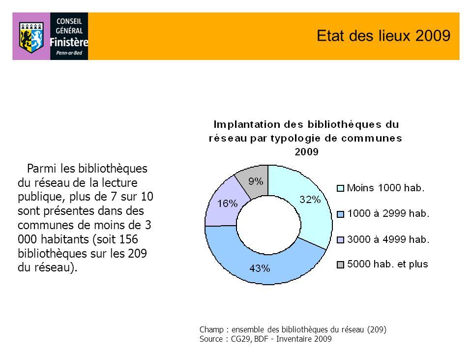Etat des lieux 2009 Parmi les bibliothèques du réseau de la lecture publique, plus de 7 sur 10 sont présentes dans des communes de moins de 3 000 habi