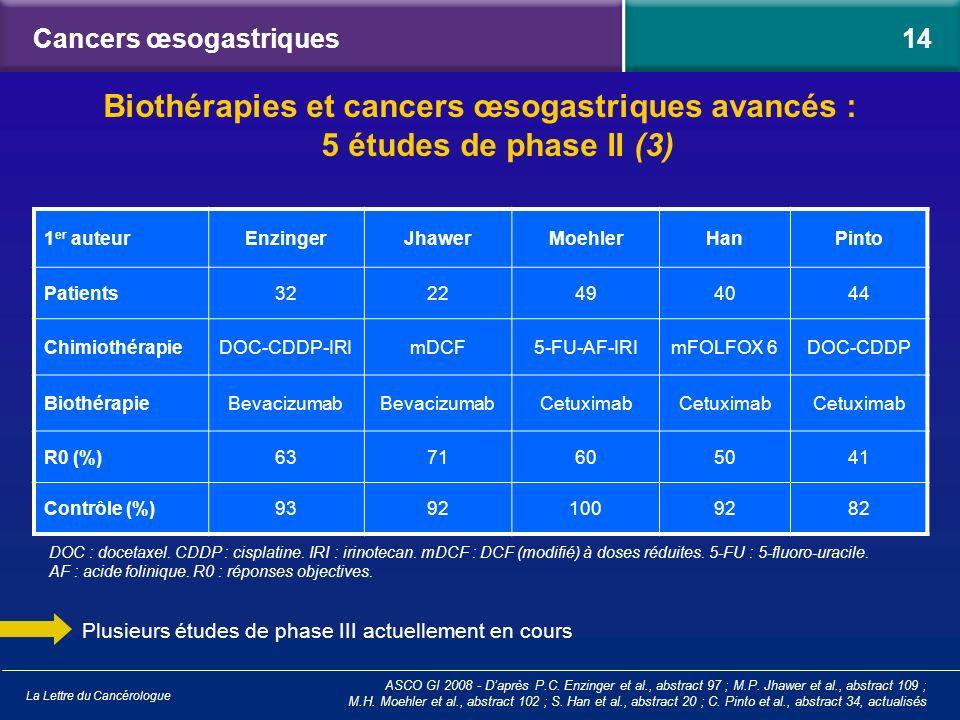 La Lettre du Cancérologue Cancers œsogastriques 1 er auteurEnzingerJhawerMoehlerHanPinto Patients3222494044 ChimiothérapieDOC-CDDP-IRImDCF5-FU-AF-IRIm