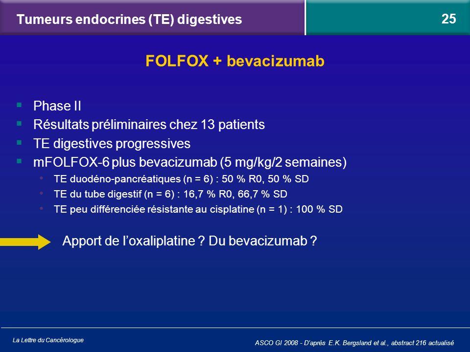 La Lettre du Cancérologue Tumeurs endocrines (TE) digestives Phase II Résultats préliminaires chez 13 patients TE digestives progressives mFOLFOX-6 pl