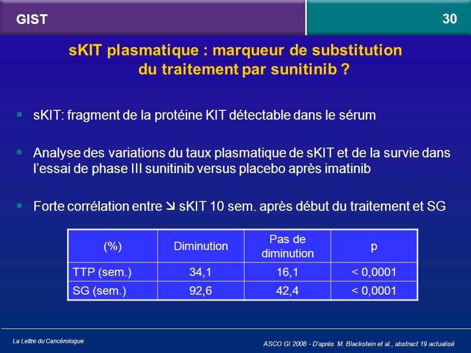 La Lettre du Cancérologue GIST sKIT: fragment de la protéine KIT détectable dans le sérum Analyse des variations du taux plasmatique de sKIT et de la