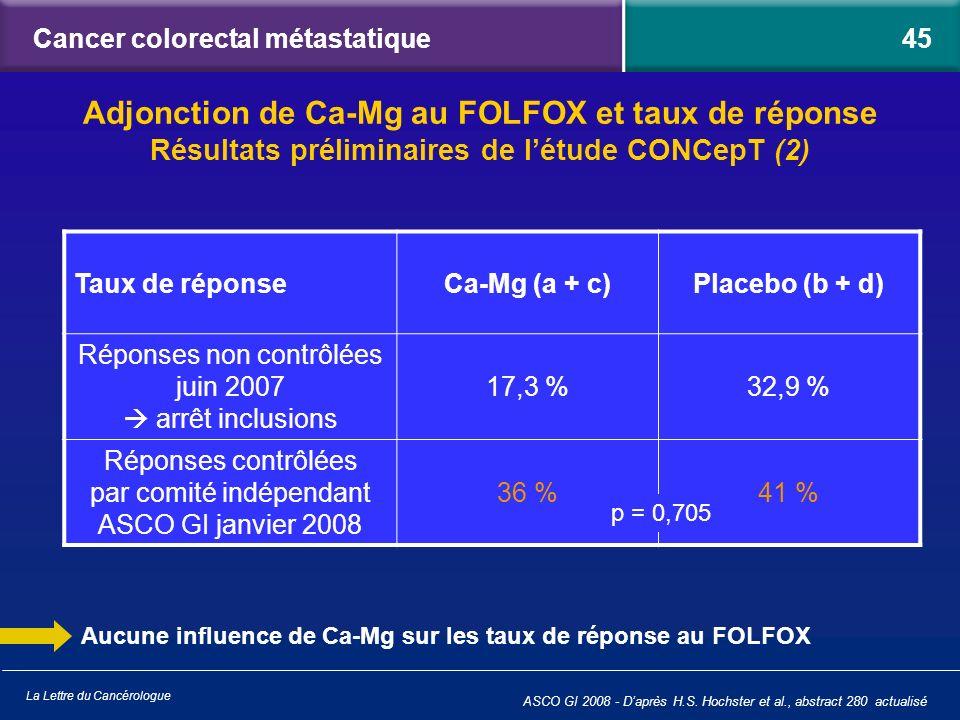 La Lettre du Cancérologue Cancer colorectal métastatique Adjonction de Ca-Mg au FOLFOX et taux de réponse Résultats préliminaires de létude CONCepT (2