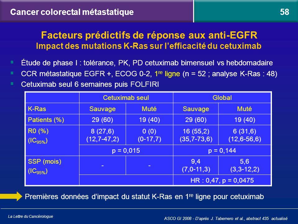 La Lettre du Cancérologue Cancer colorectal métastatique Étude de phase I : tolérance, PK, PD cetuximab bimensuel vs hebdomadaire CCR métastatique EGF