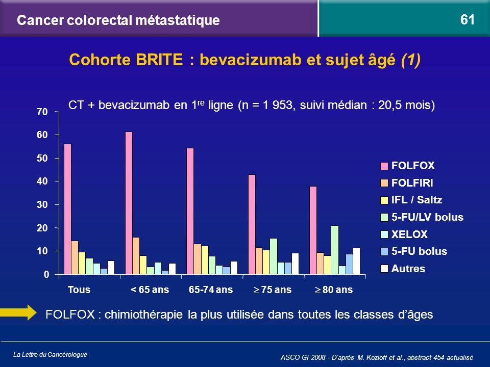 La Lettre du Cancérologue Cancer colorectal métastatique ASCO GI 2008 - Daprès M. Kozloff et al., abstract 454 actualisé Cohorte BRITE : bevacizumab e