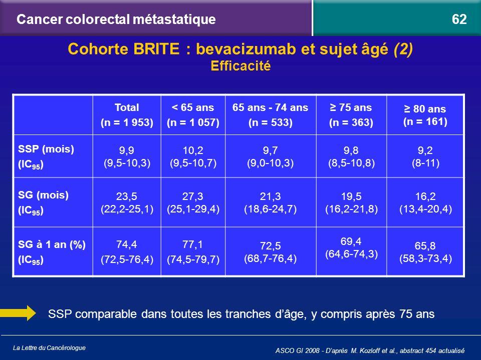 La Lettre du Cancérologue Cancer colorectal métastatique ASCO GI 2008 - Daprès M. Kozloff et al., abstract 454 actualisé SSP comparable dans toutes le