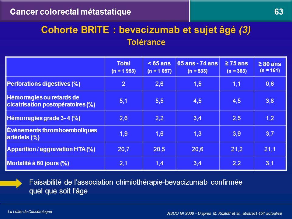 La Lettre du Cancérologue Cancer colorectal métastatique ASCO GI 2008 - Daprès M. Kozloff et al., abstract 454 actualisé Faisabilité de lassociation c