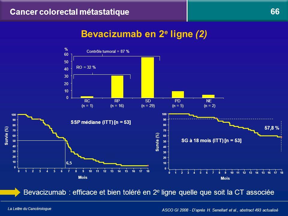 La Lettre du Cancérologue Cancer colorectal métastatique Bevacizumab : efficace et bien toléré en 2 e ligne quelle que soit la CT associée Bevacizumab