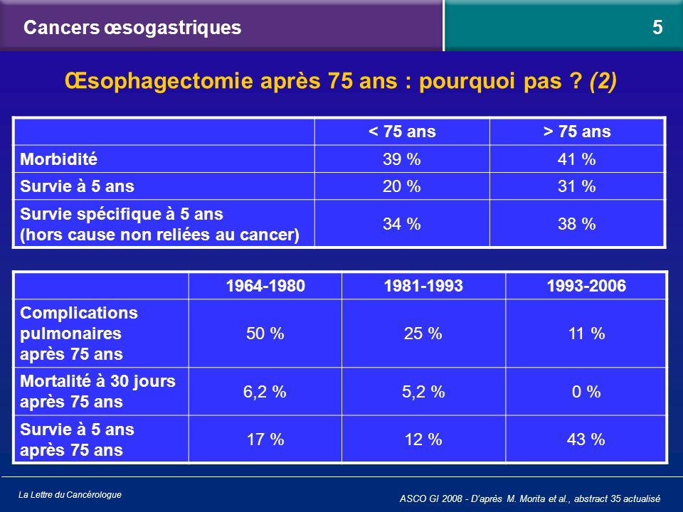 La Lettre du Cancérologue < 75 ans> 75 ans Morbidité39 %41 % Survie à 5 ans20 %31 % Survie spécifique à 5 ans (hors cause non reliées au cancer) 34 %3