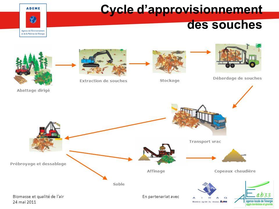 En partenariat avec Biomasse et qualité de lair 24 mai 2011 Extraction de souches Stockage Sable Débardage de souches Transport vrac Copeaux chaudière