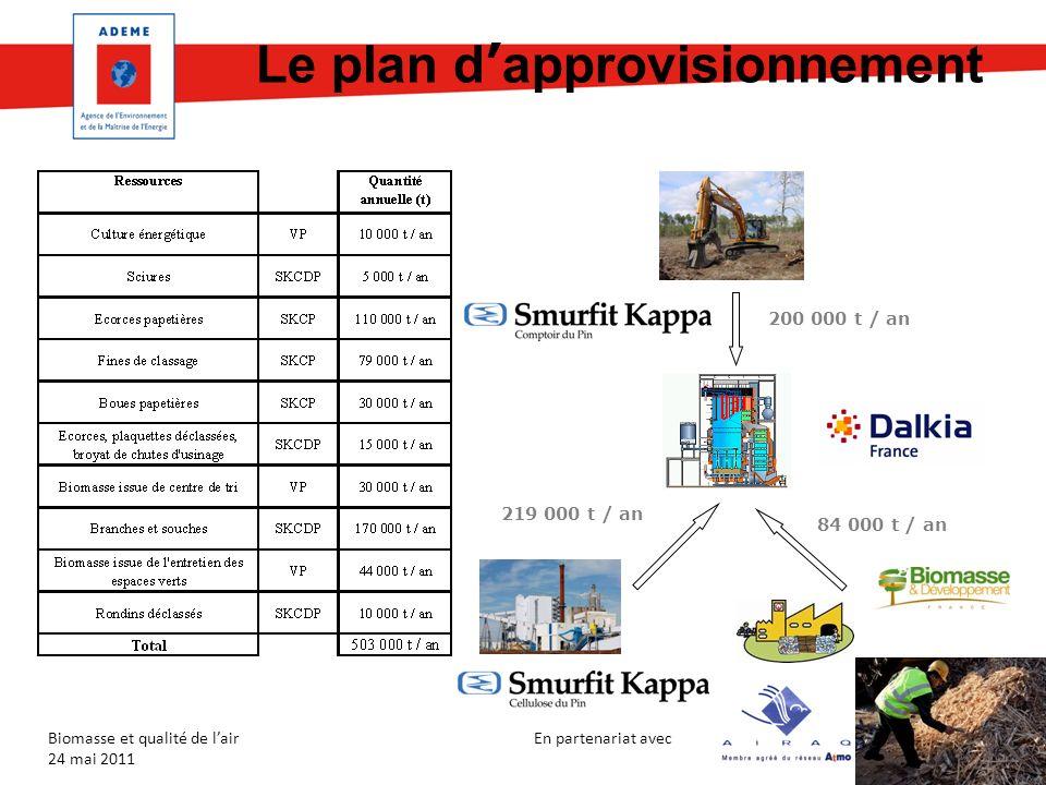 En partenariat avec Biomasse et qualité de lair 24 mai 2011 Le plan d approvisionnement 219 000 t / an 200 000 t / an 84 000 t / an