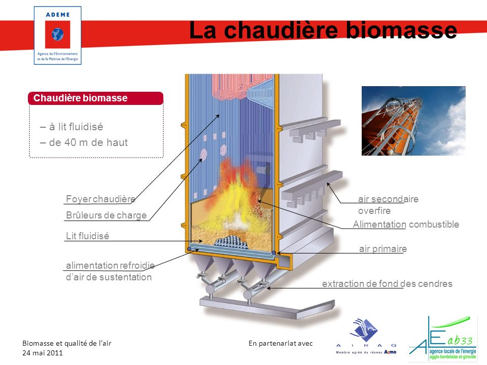 En partenariat avec Biomasse et qualité de lair 24 mai 2011 La chaudière biomasse Foyer chaudière Brûleurs de charge Lit fluidisé air secondaire overf