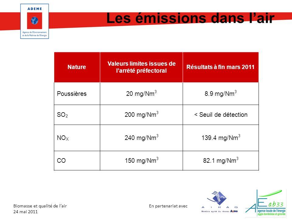 En partenariat avec Biomasse et qualité de lair 24 mai 2011 Les émissions dans lair Nature Valeurs limites issues de larrêté préfectoral Résultats à f