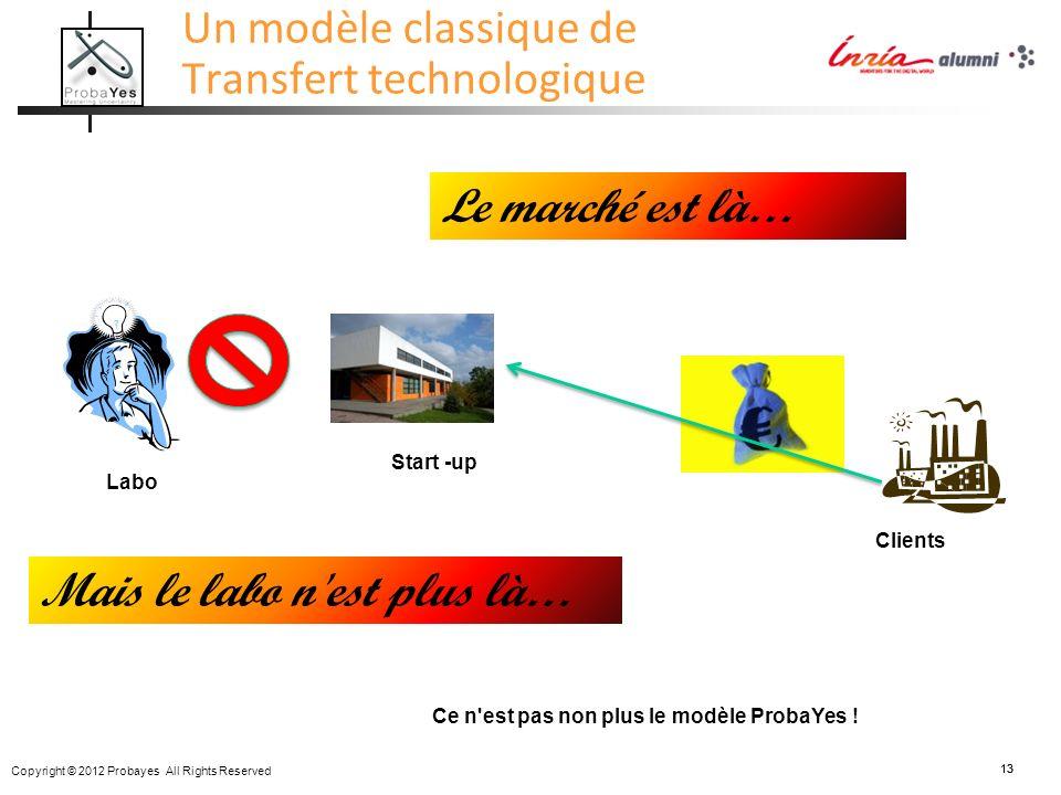 Copyright © 2012 Probayes All Rights Reserved 13 Un modèle classique de Transfert technologique Start -up Clients Labo Le marché est là… Ce n'est pas