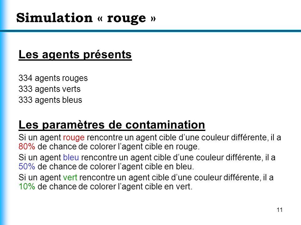11 Simulation « rouge » Les agents présents 334 agents rouges 333 agents verts 333 agents bleus Les paramètres de contamination Si un agent rouge renc