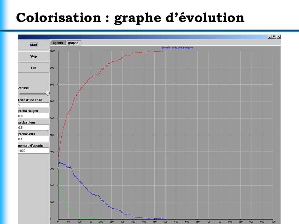 15 Colorisation : graphe dévolution