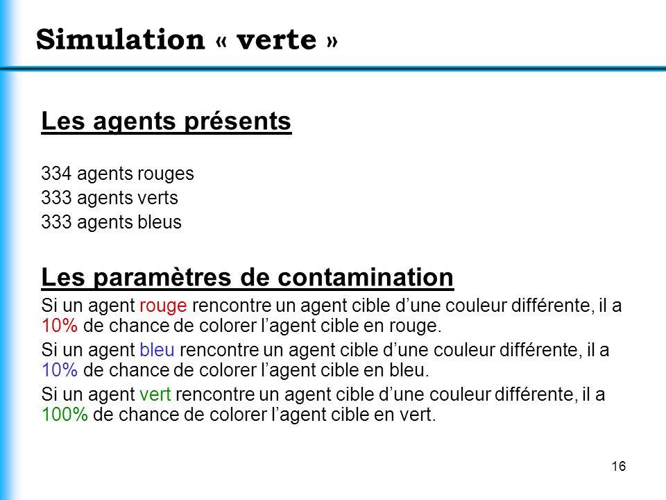 16 Simulation « verte » Les agents présents 334 agents rouges 333 agents verts 333 agents bleus Les paramètres de contamination Si un agent rouge renc