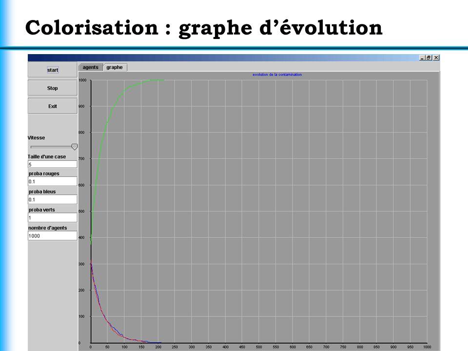 20 Colorisation : graphe dévolution
