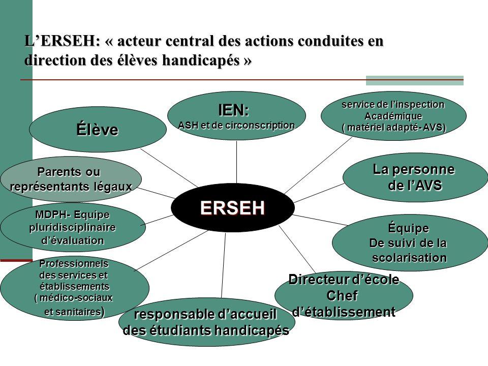 LERSEH: « acteur central des actions conduites en direction des élèves handicapés » Équipe De suivi de la scolarisation Professionnels des services et