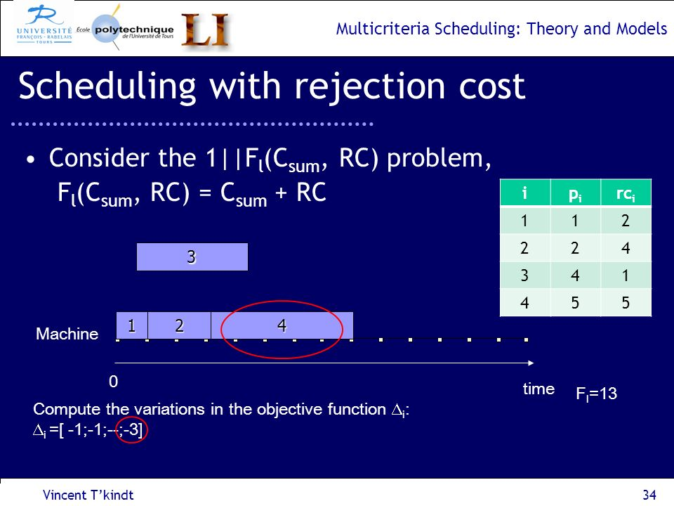 Multicriteria Scheduling: Theory and Models Vincent Tkindt35 Scheduling with rejection cost Consider the 1||F l (C sum, RC) problem, F l (C sum, RC) = C sum + RC time 0 Machine 3 21 4 ipipi rc i 112 224 341 455 Compute the variations in the objective function i : i =[ 0;1;--;--] F l =10