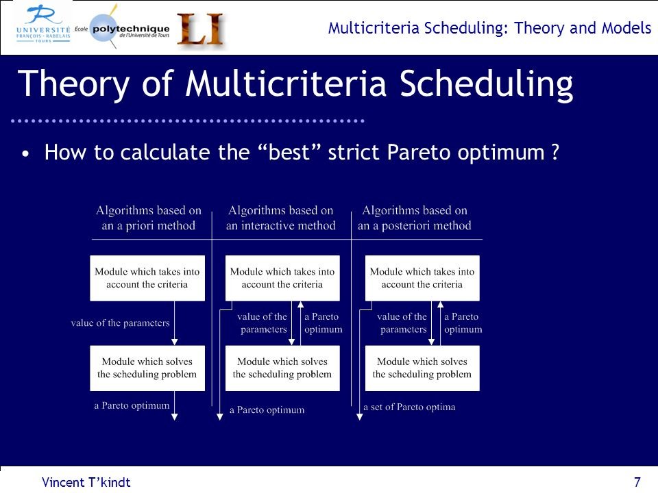 Multicriteria Scheduling: Theory and Models Vincent Tkindt8 Theory of Multicriteria Scheduling Convex combination of criteria, Min i i Z i (x) st x S i [0;1], i i = 1 Strong convex hypothesis (Geoffrions theorem).