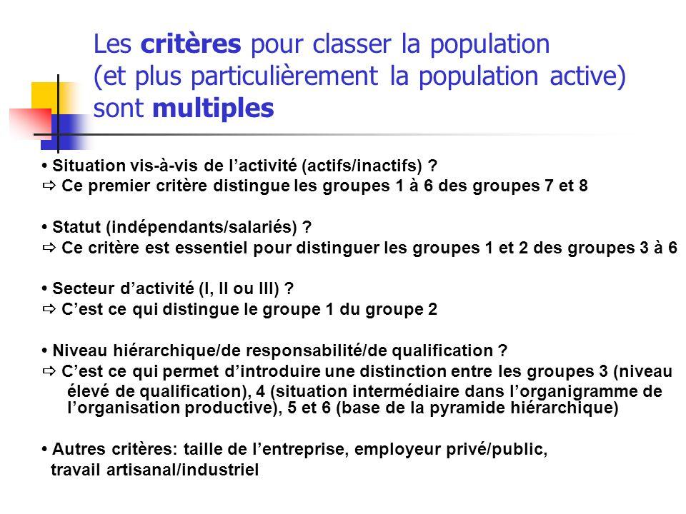 Les critères pour classer la population (et plus particulièrement la population active) sont multiples Situation vis-à-vis de lactivité (actifs/inacti