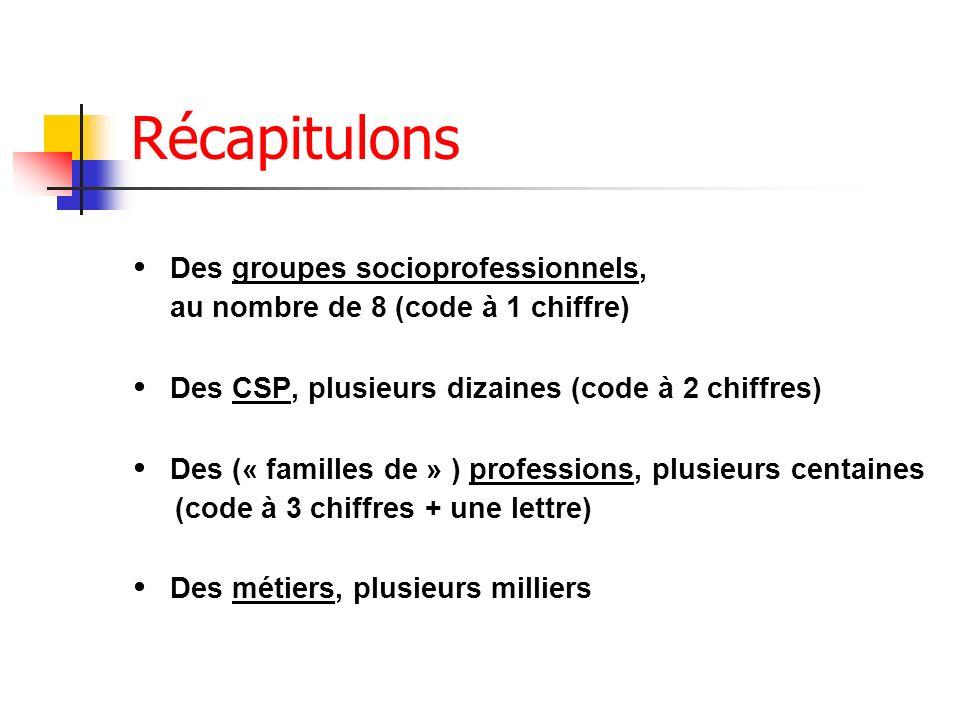 Récapitulons Des groupes socioprofessionnels, au nombre de 8 (code à 1 chiffre) Des CSP, plusieurs dizaines (code à 2 chiffres) Des (« familles de » )