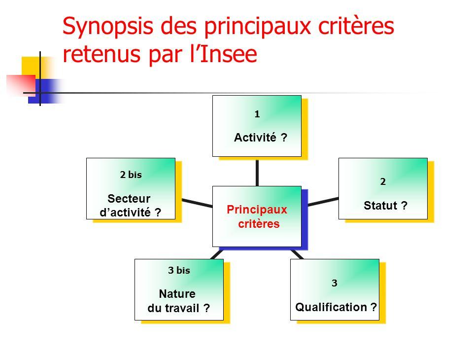 Synopsis des principaux critères retenus par lInsee Principaux critères 1 Activité ? 2 Statut ? 3 Qualification ? 3 bis Nature du travail ? 2 bis Sect