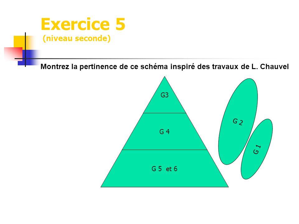Exercice 5 (niveau seconde) Montrez la pertinence de ce schéma inspiré des travaux de L. Chauvel G3 G 4 G 5 et 6 G 2 G 1
