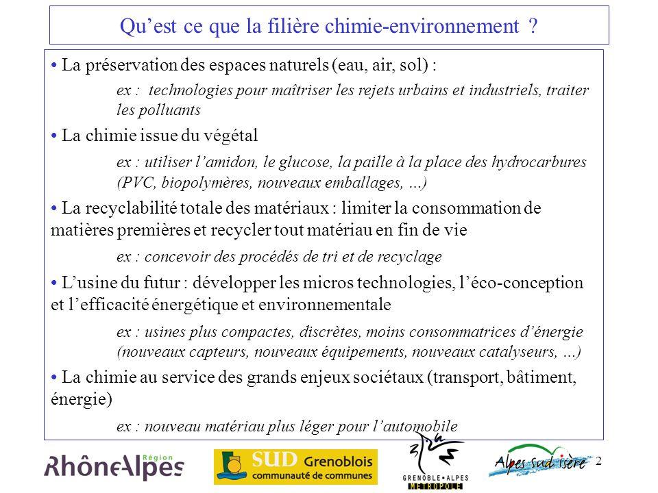 2 Quest ce que la filière chimie-environnement ? La préservation des espaces naturels (eau, air, sol) : ex : technologies pour maîtriser les rejets ur