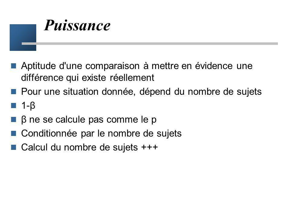 Puissance Aptitude d une comparaison à mettre en évidence une différence qui existe réellement Pour une situation donnée, dépend du nombre de sujets 1-β β ne se calcule pas comme le p Conditionnée par le nombre de sujets Calcul du nombre de sujets +++