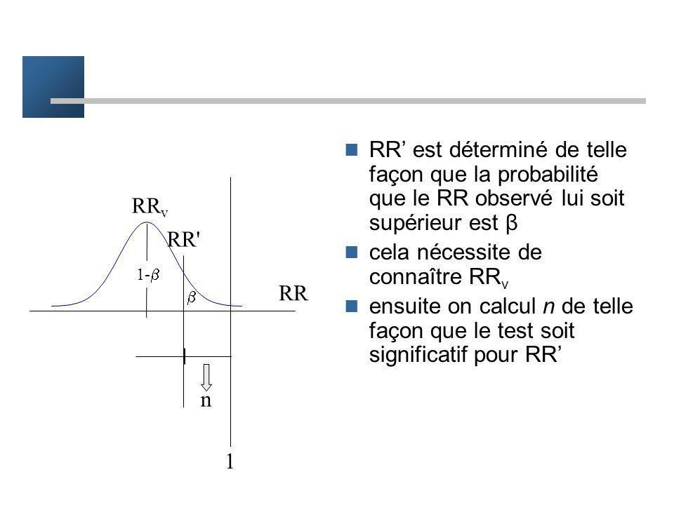 RR v RR' 1- 1 RR Cependant si le RR observé est supérieur à RR le test est NS cette situation est celle de lerreur β comme on veut que β soit < 0.20,