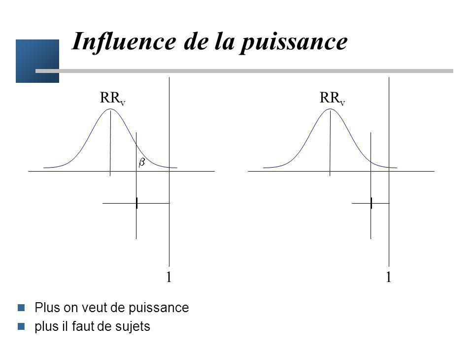 Influence de la vraie valeur Plus le traitement est efficace moins il faut de sujets RR v 1 RR v RR 1