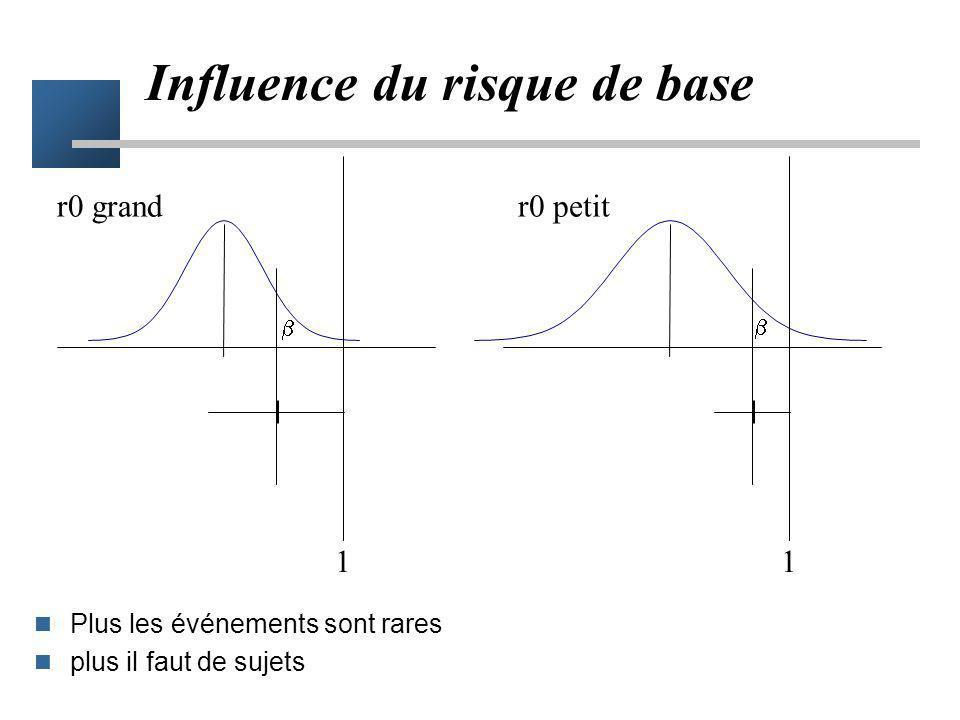 Influence du risque de base Le risque de base conditionne la dispersion des risques relatifs plus r0 est petit plus les fluctuations aléatoires sont i
