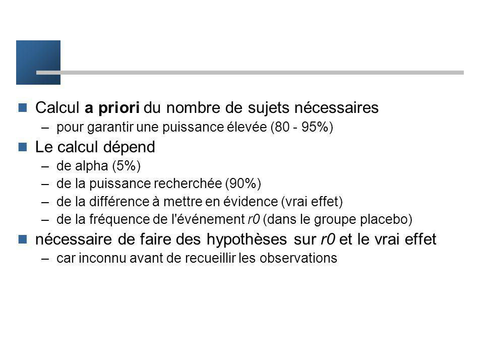 Au total Les paramètres intervenants sont –la vraie valeur du RR –le risque de base –le risque alpha –le risque beta
