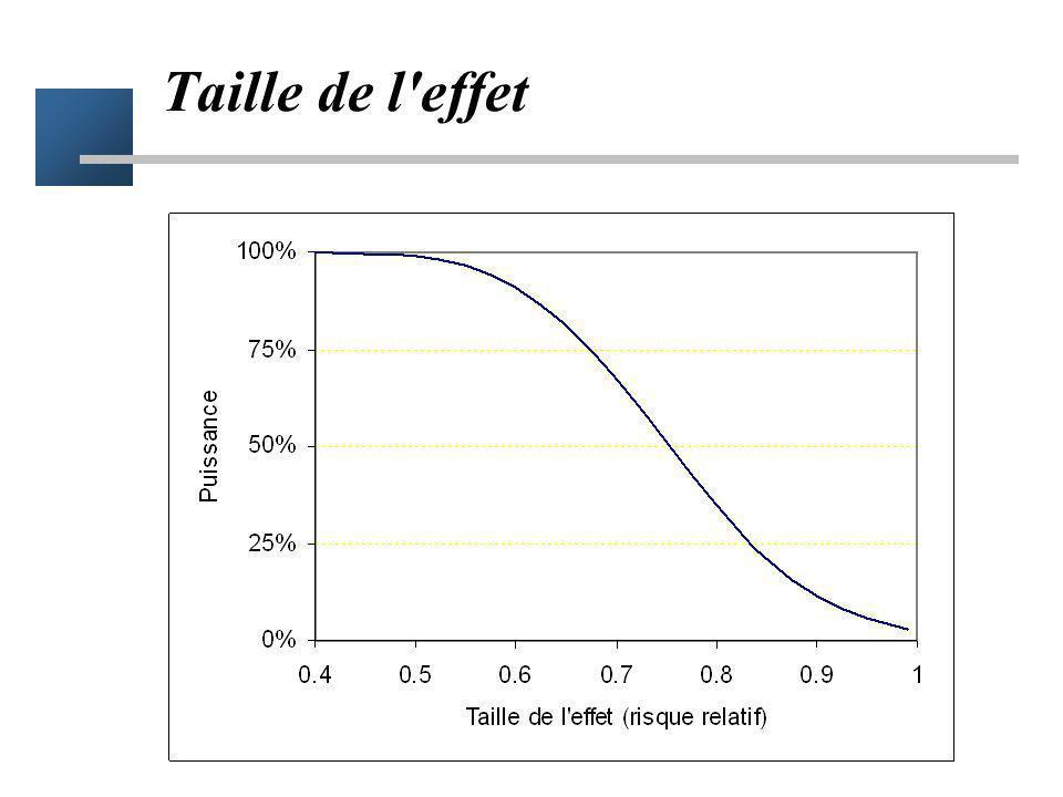 Mais ne peut pas être calculé à partir des données La démarche est spéculative –si le vrai effet du traitement est de -5% –si la fréquence r0 est de 1