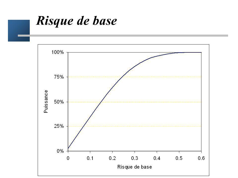 Principe du calcul du nombre de sujets Garantir l obtention d une différence significative si le traitement est efficace –significatif = la borne supérieure de lIC du RR est inférieure ou égale à 1 Déterminer n, tel que bs=1 pour un RR obs donné 1 RR obs