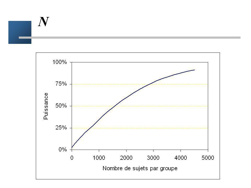 « Trucs » pour diminuer le NSN Faire une hypothèse délirante sur leffet du traitement –suicidaire Faire lessai avec des patients à haut risque –pour les crit continu : avec des sujets très homogènes Augmenter la durée de suivi