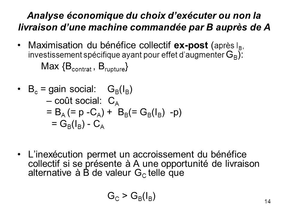 14 Analyse économique du choix dexécuter ou non la livraison dune machine commandée par B auprès de A Maximisation du bénéfice collectif ex-post ( apr