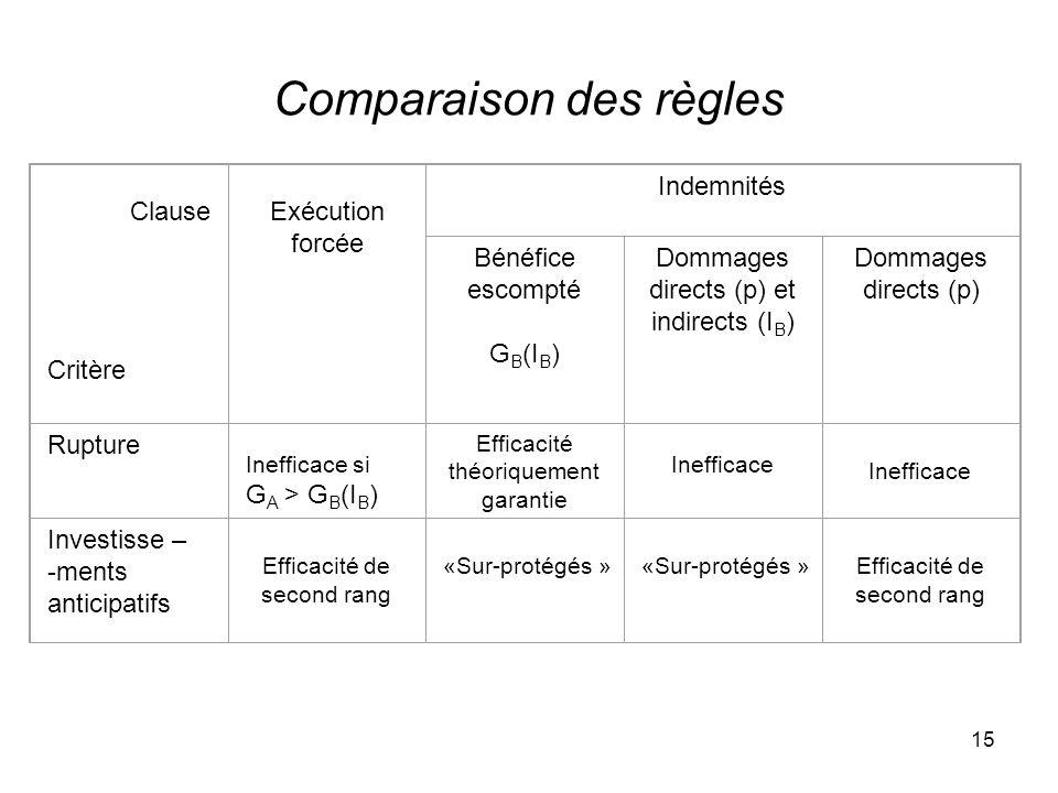 15 Comparaison des règles Clause Critère Exécution forcée Indemnités Bénéfice escompté G B (I B ) Dommages directs (p) et indirects (I B ) Dommages di