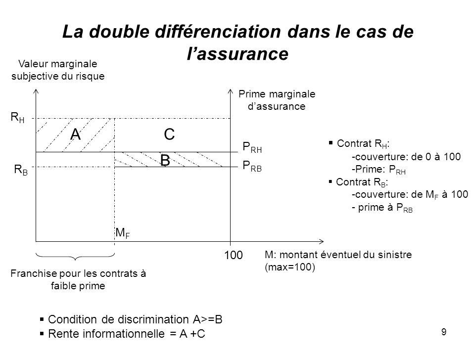 9 La double différenciation dans le cas de lassurance M: montant éventuel du sinistre (max=100) 100 Valeur marginale subjective du risque RHRH RBRB Pr