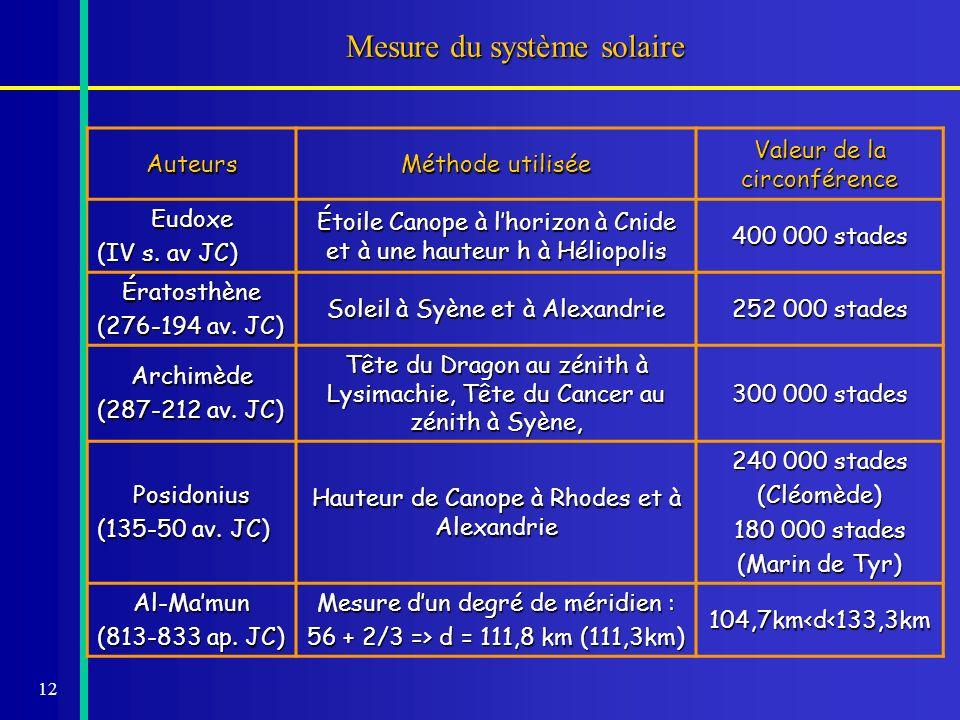 12 Mesure du système solaire Auteurs Méthode utilisée Valeur de la circonférence Eudoxe (IV s. av JC) Étoile Canope à lhorizon à Cnide et à une hauteu