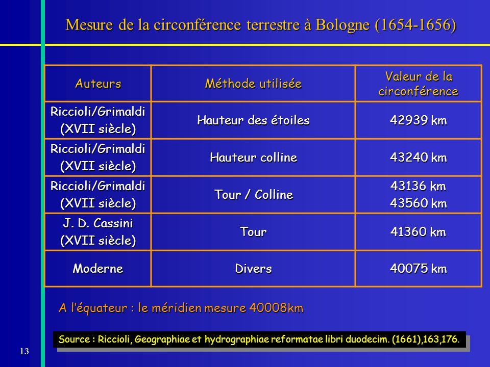 13 Mesure de la circonférence terrestre à Bologne (1654-1656) Auteurs Méthode utilisée Valeur de la circonférence Riccioli/Grimaldi (XVII siècle) Haut