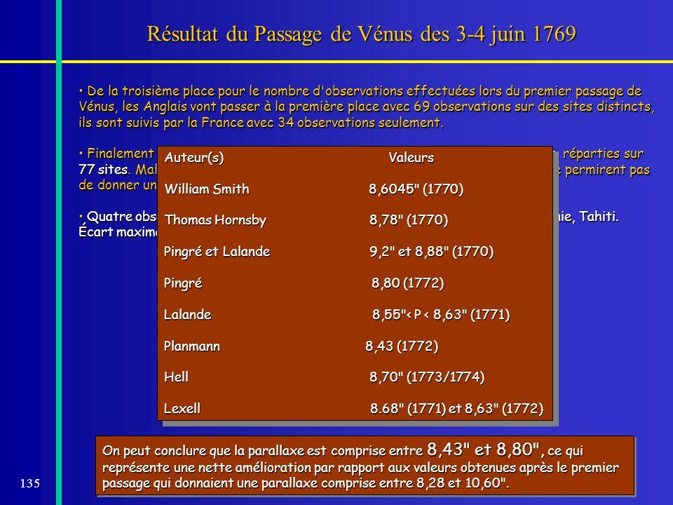 135 Résultat du Passage de Vénus des 3-4 juin 1769 De la troisième place pour le nombre d'observations effectuées lors du premier passage de Vénus, le