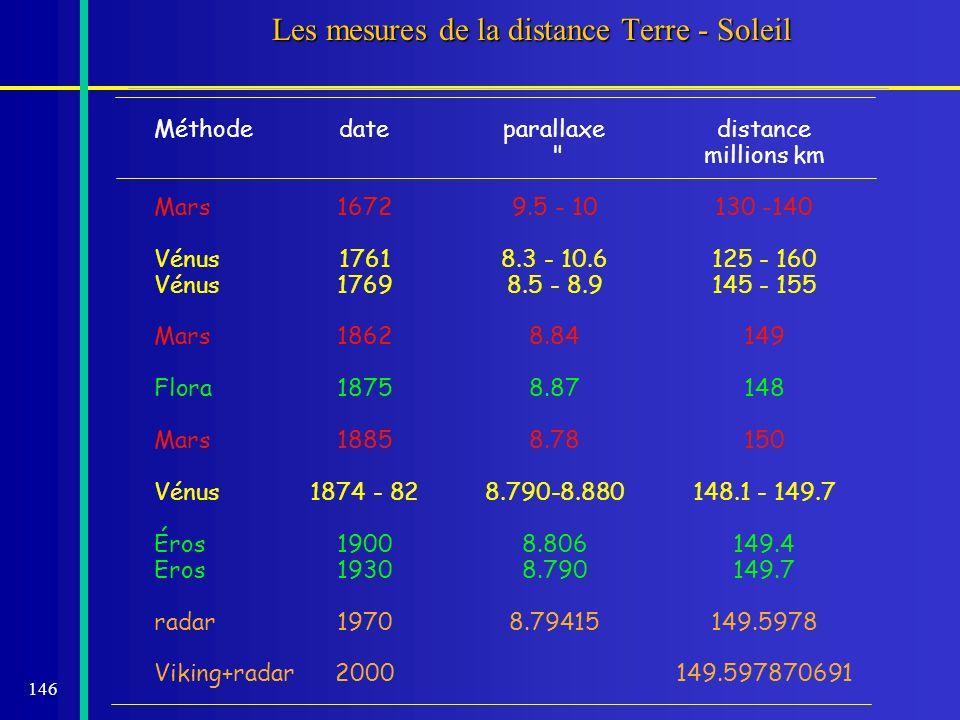 146 Les mesures de la distance Terre - Soleil Méthodedateparallaxedistance