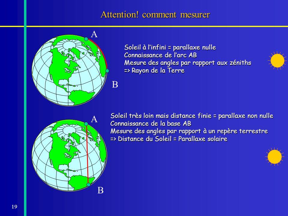 19 Attention! comment mesurer A B Soleil à linfini = parallaxe nulle Connaissance de larc AB Mesure des angles par rapport aux zéniths => Rayon de la