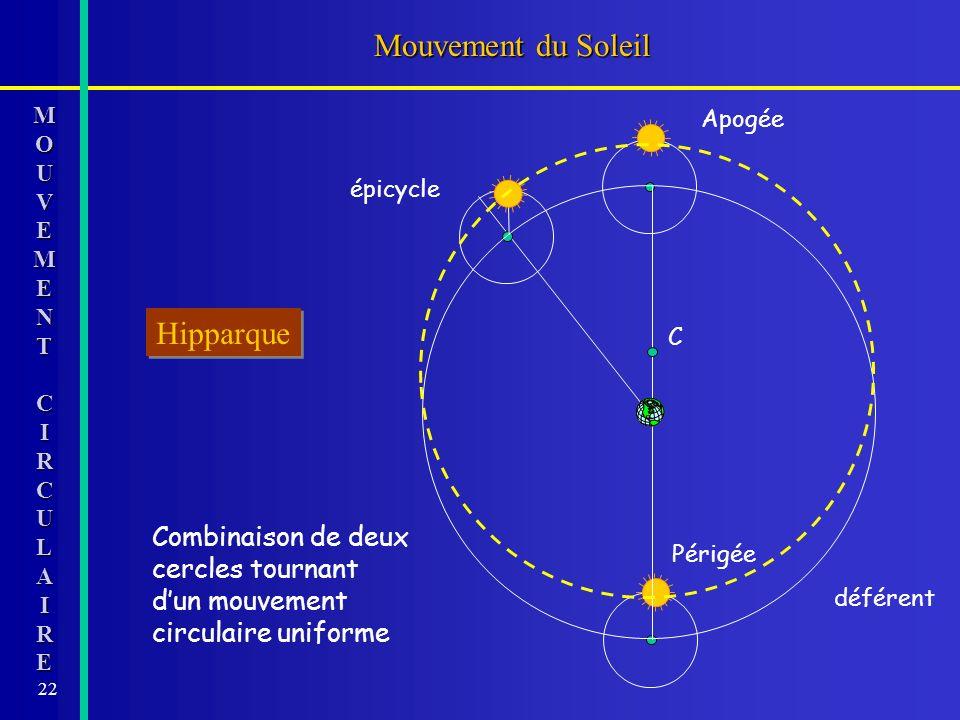 22 Combinaison de deux cercles tournant dun mouvement circulaire uniforme Mouvement du Soleil épicycle Apogée Périgée déférent C MOMOUUVVEEMMEENNTTCCI