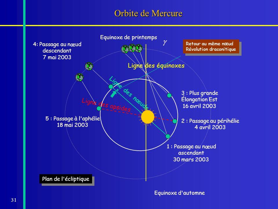 31 Ligne des nœuds Orbite de Mercure Plan de l'écliptique Ligne des équinoxes Ligne des apsides Equinoxe d'automne Equinoxe de printemps 1 : Passage a